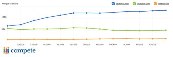 social-media-marketing-facebook-stats